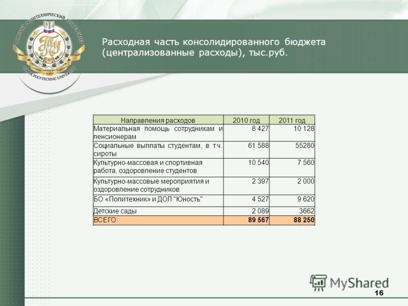 16 Расходная часть консолидированного бюджета (централизованные расходы), тыс.руб. Направления расходов2010 год2011 год Материальная помощь сотрудникам и пенсионерам 8 42710 128 Социальные выплаты студентам, в т.ч. сироты 61 58855280 Культурно-массов