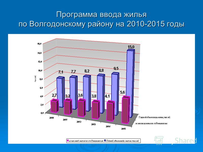 Программа ввода жилья по Волгодонскому району на 2010-2015 годы