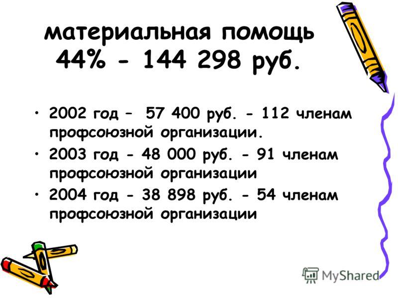 материальная помощь 44% - 144 298 руб. 2002 год – 57 400 руб. - 112 членам профсоюзной организации. 2003 год - 48 000 руб. - 91 членам профсоюзной организации 2004 год - 38 898 руб. - 54 членам профсоюзной организации