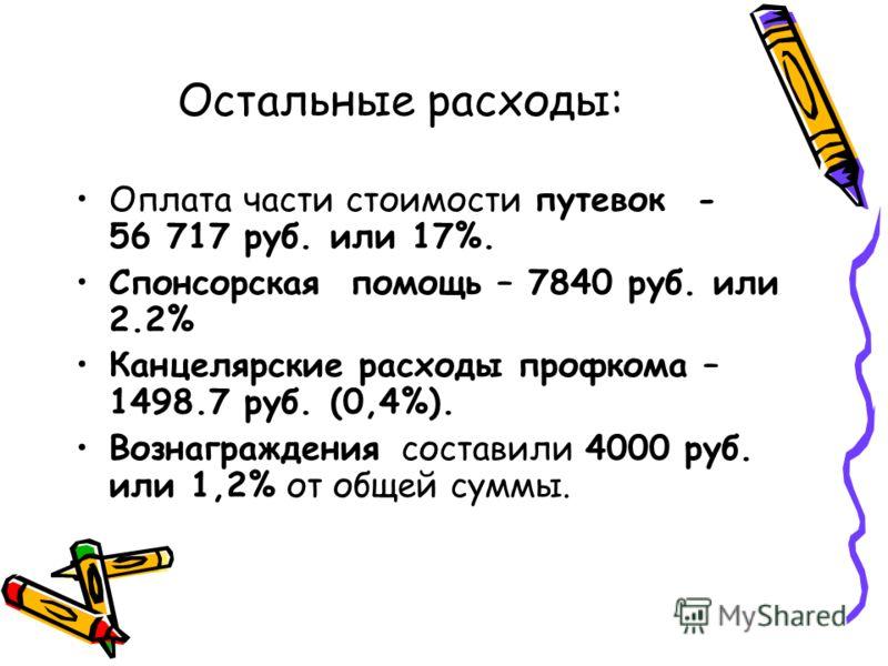Остальные расходы: Оплата части стоимости путевок - 56 717 руб. или 17%. Спонсорская помощь – 7840 руб. или 2.2% Канцелярские расходы профкома – 1498.7 руб. (0,4%). Вознаграждения составили 4000 руб. или 1,2% от общей суммы.