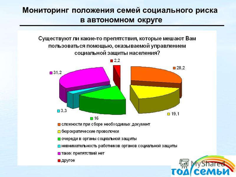 Мониторинг положения семей социального риска в автономном округе в автономном округе