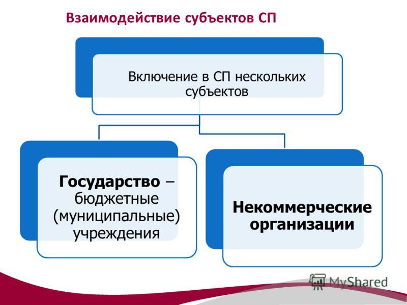 Взаимодействие субъектов СП Включение в СП нескольких субъектов Некоммерческие организации Государство – бюджетные (муниципальные) учреждения