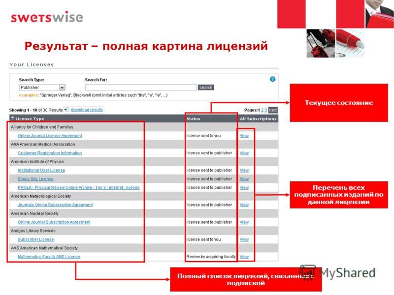 Результат – полная картина лицензий Полный список лицензий, связанных с подпиской Текущее состояние Перечень всех подписанных изданий по данной лицензии