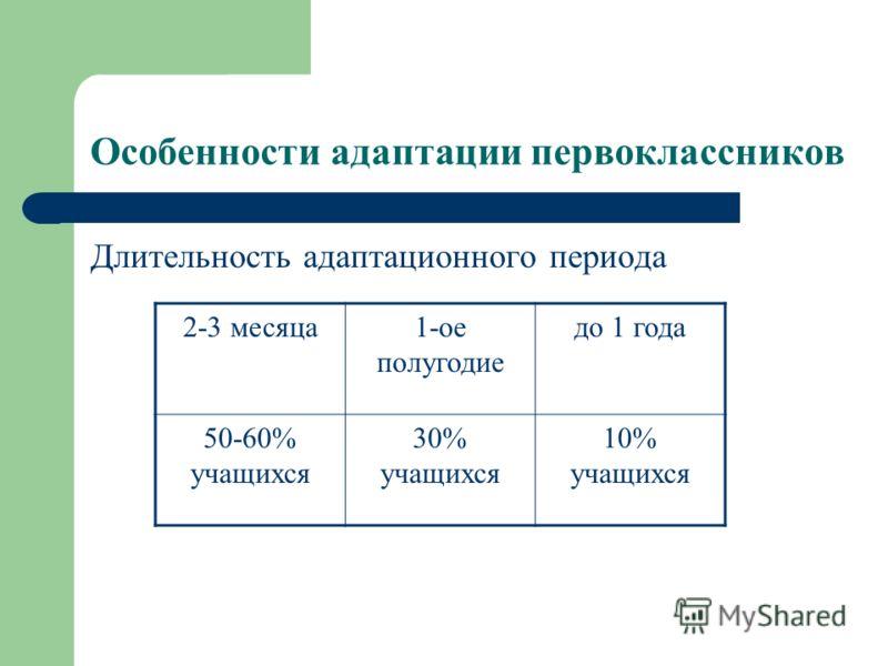 Особенности адаптации первоклассников Длительность адаптационного периода 2-3 месяца1-ое полугодие до 1 года 50-60% учащихся 30% учащихся 10% учащихся