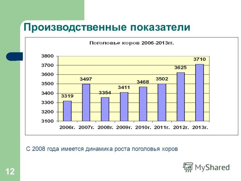 12 Производственные показатели С 2008 года имеется динамика роста поголовья коров