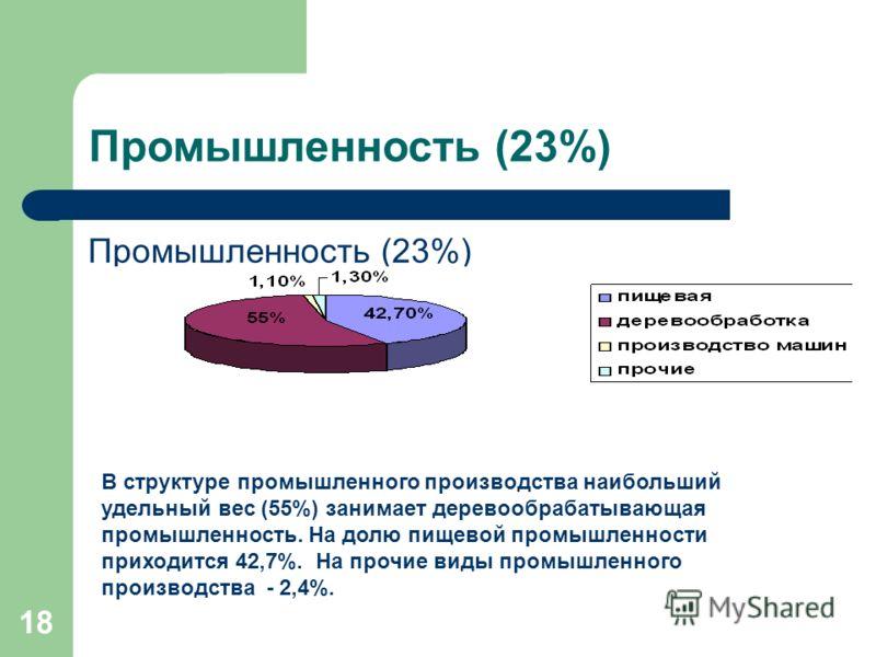 18 Промышленность (23%) В структуре промышленного производства наибольший удельный вес (55%) занимает деревообрабатывающая промышленность. На долю пищевой промышленности приходится 42,7%. На прочие виды промышленного производства - 2,4%.