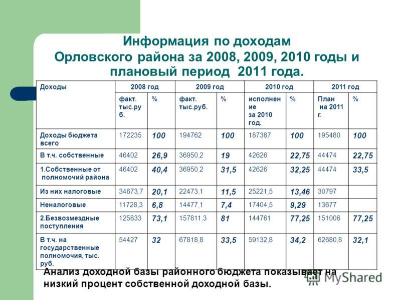 Информация по доходам Орловского района за 2008, 2009, 2010 годы и плановый период 2011 года. Доходы2008 год2009 год2010 год2011 год факт. тыс.ру б. %факт. тыс.руб. %исполнен ие за 2010 год. %План на 2011 г. % Доходы бюджета всего 172235 100 194762 1