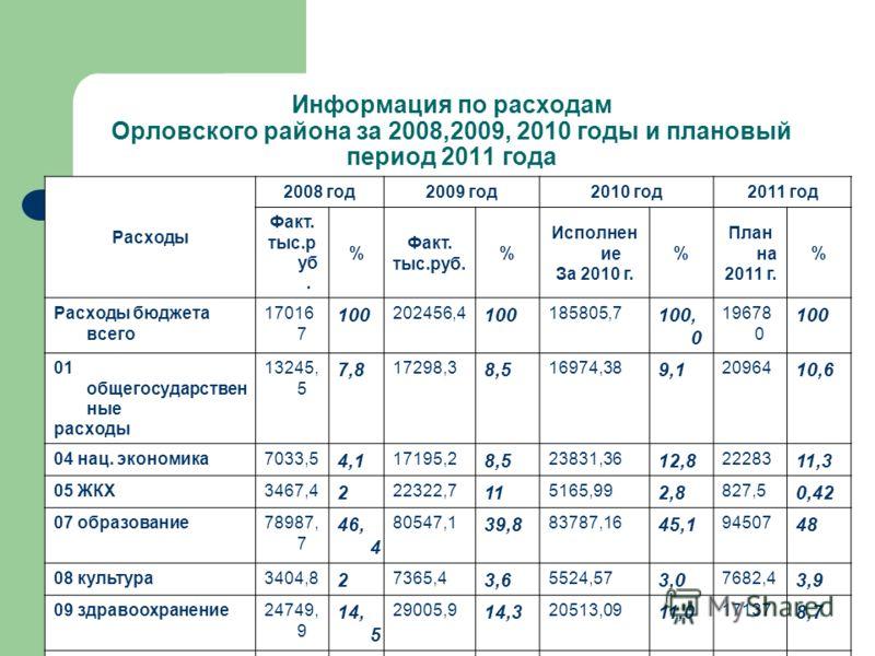 Информация по расходам Орловского района за 2008,2009, 2010 годы и плановый период 2011 года Расходы 2008 год2009 год2010 год2011 год Факт. тыс.р уб. % Факт. тыс.руб. % Исполнен ие За 2010 г. % План на 2011 г. % Расходы бюджета всего 17016 7 100 2024