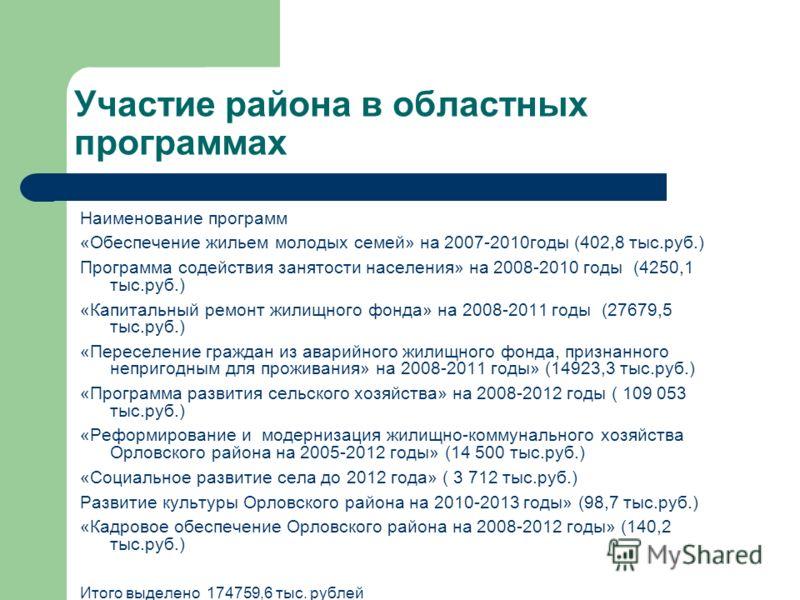 Участие района в областных программах Наименование программ «Обеспечение жильем молодых семей» на 2007-2010годы (402,8 тыс.руб.) Программа содействия занятости населения» на 2008-2010 годы (4250,1 тыс.руб.) «Капитальный ремонт жилищного фонда» на 200