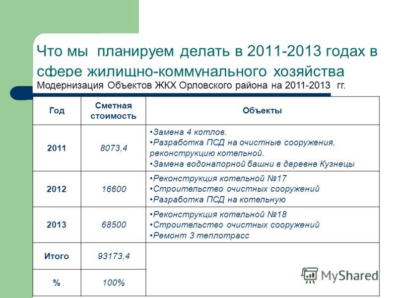 Что мы планируем делать в 2011-2013 годах в сфере жилищно-коммунального хозяйства Год Сметная стоимость Объекты 20118073,4 Замена 4 котлов. Разработка ПСД на очистные сооружения, реконструкцию котельной. Замена водонапорной башни в деревне Кузнецы 20