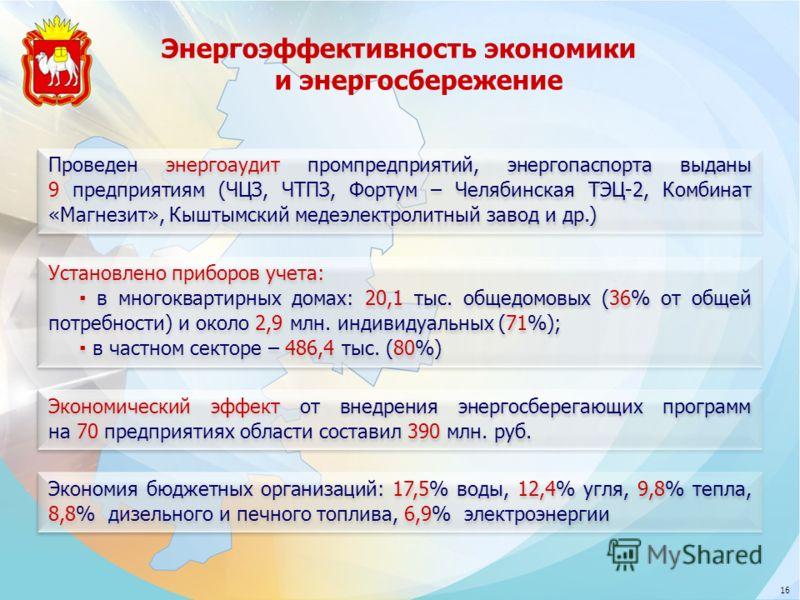 Экономический эффект от внедрения энергосберегающих программ на 70 предприятиях области составил 390 млн. руб. Установлено приборов учета: в многоквартирных домах: 20,1 тыс. общедомовых (36% от общей потребности) и около 2,9 млн. индивидуальных (71%)