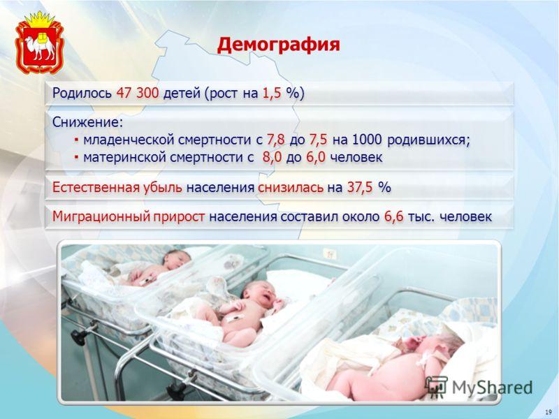 Родилось 47 300 детей (рост на 1,5 %) Естественная убыль населения снизилась на 37,5 % Миграционный прирост населения составил около 6,6 тыс. человек Снижение: младенческой смертности с 7,8 до 7,5 на 1000 родившихся; материнской смертности с 8,0 до 6