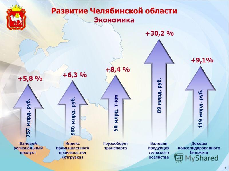 Развитие Челябинской области 2 757 млрд. руб. +5,8 % Валовой региональный продукт Экономика 980 млрд. руб. +6,3 % Индекс промышленного производства (отгрузка) 50 млрд. т-км +8,4 % Грузооборот транспорта 89 млрд. руб. +30,2 % Валовая продукция сельско
