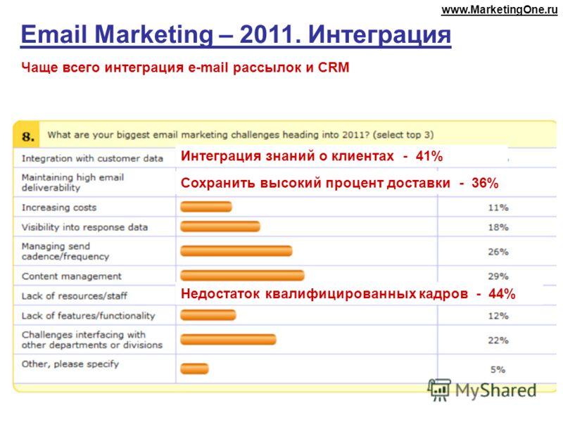 Email Marketing – 2011. Интеграция Чаще всего интеграция e-mail рассылок и CRM Интеграция знаний о клиентах - 41% Недостаток квалифицированных кадров - 44% Сохранить высокий процент доставки - 36% www.MarketingOne.ru