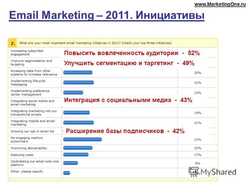 Email Marketing – 2011. Инициативы Повысить вовлеченность аудитории - 52% Улучшить сегментацию и таргетинг - 49% Интеграция с социальными медиа - 43% Расширение базы подписчиков - 42% www.MarketingOne.ru