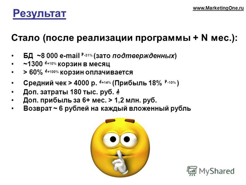 Результат Стало (после реализации программы + N мес.): БД ~8 000 e-mail -31% (зато подтвержденных) ~1300 +10% корзин в месяц > 60% +100% корзин оплачивается Средний чек > 4000 р. +14% (Прибыль 18% -10% ) Доп. затраты 180 тыс. руб. Доп. прибыль за 6+