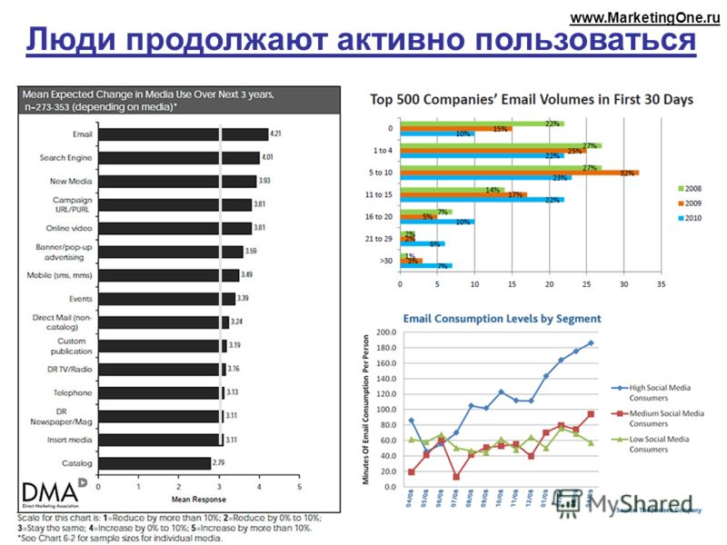 Люди продолжают активно пользоваться www.MarketingOne.ru