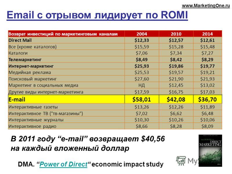 Email с отрывом лидирует по ROMI DMA. Power of Direct economic impact studyPower of Direct В 2011 году e-mail возвращает $40,56 на каждый вложенный доллар Возврат инвестиций по маркетинговым каналам200420102014 Direct Mail$12,33$12,57$12,61 Все (кром