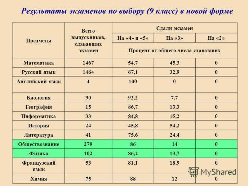 Результаты экзаменов по выбору (9 класс) в новой форме Предметы Всего выпускников, сдававших экзамен Сдали экзамен На «4» и «5»На «3»На «2» Процент от общего числа сдававших Математика146754,745,30 Русский язык146467,132,90 Английский язык410000 Биол