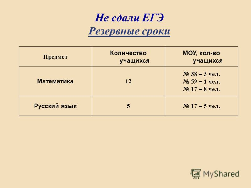 Не сдали ЕГЭ Резервные сроки Предмет Количество учащихся МОУ, кол-во учащихся Математика 12 38 – 3 чел. 59 – 1 чел. 17 – 8 чел. Русский язык 5 17 – 5 чел.