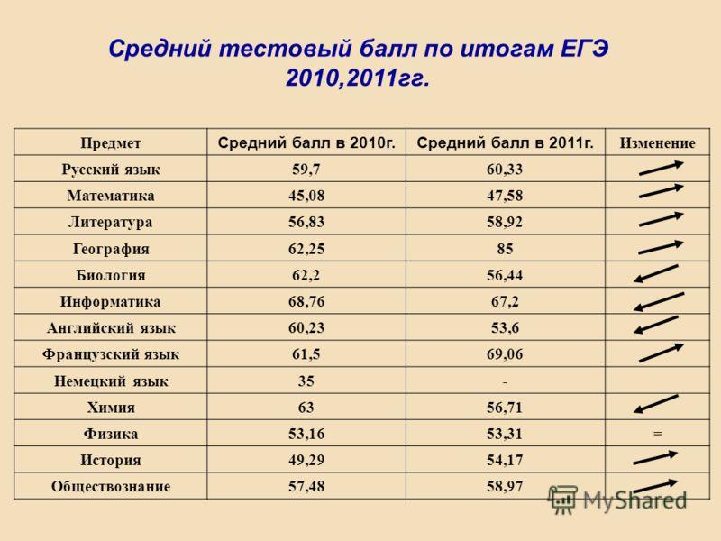 Предмет Средний балл в 2010г.Средний балл в 2011г. Изменение Русский язык59,760,33 Математика45,0847,58 Литература56,8358,92 География62,2585 Биология62,256,44 Информатика68,7667,2 Английский язык60,2353,6 Французский язык61,569,06 Немецкий язык35- Х