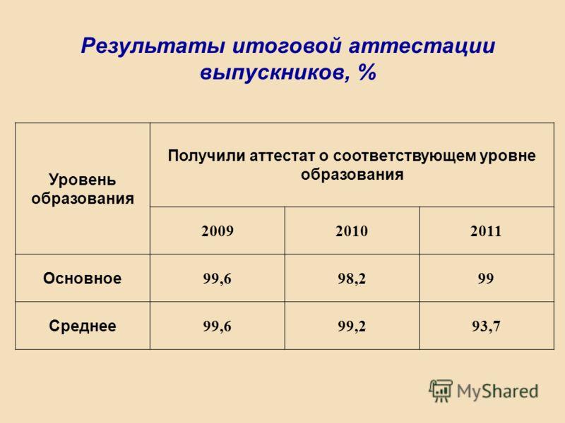 Уровень образования Получили аттестат о соответствующем уровне образования 200920102011 Основное 99,698,299 Среднее 99,699,293,7 Результаты итоговой аттестации выпускников, %