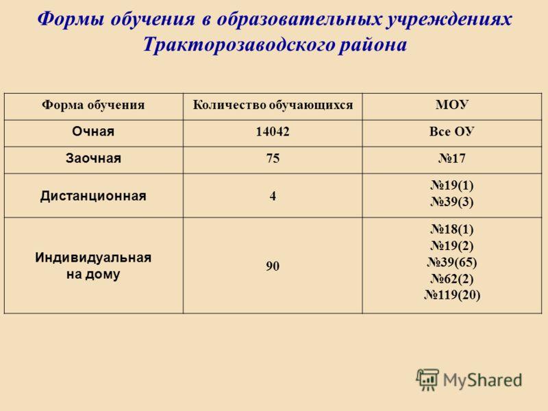 Формы обучения в образовательных учреждениях Тракторозаводского района Форма обученияКоличество обучающихсяМОУ Очная 14042Все ОУ Заочная 7517 Дистанционная 4 19(1) 39(3) Индивидуальная на дому 90 18(1) 19(2) 39(65) 62(2) 119(20)