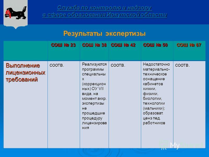 Служба по контролю и надзору в сфере образования Иркутской области Результаты экспертизы СОШ 23 СОШ 23 СОШ 38 СОШ 42 СОШ 50 СОШ 67 СОШ 67Выполнение лицензионных требований соотв. Реализуются программы специальны х (коррекцион ных) ОУ VII вида, на мом
