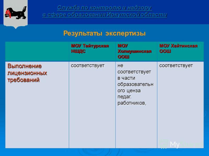 Служба по контролю и надзору в сфере образования Иркутской области Результаты экспертизы МОУ Тайтурская НШДС МОУ Холмушинская ООШ МОУ Хайтинская ООШ Выполнение лицензионных требований соответствует не соответствует в части образовательн ого ценза пед