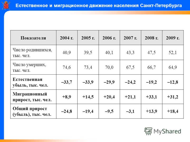 Естественное и миграционное движение населения Санкт-Петербурга Показатели2004 г.2005 г.2006 г.2007 г.2008 г.2009 г. Число родившихся, тыс. чел. 40,939,540,143,347,552,1 Число умерших, тыс. чел. 74,673,470,067,566,764,9 Естественная убыль, тыс. чел.