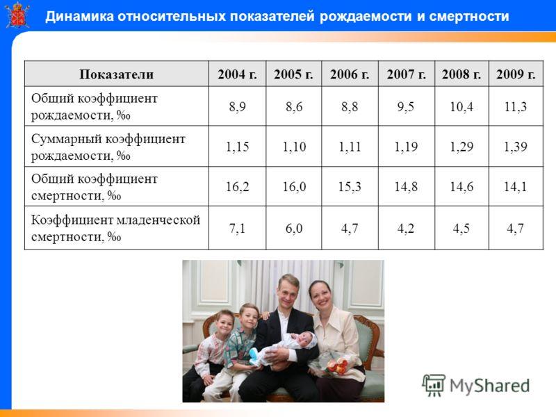 Динамика относительных показателей рождаемости и смертности Показатели2004 г.2005 г.2006 г.2007 г.2008 г.2009 г. Общий коэффициент рождаемости, 8,98,68,89,510,411,3 Суммарный коэффициент рождаемости, 1,151,101,111,191,291,39 Общий коэффициент смертно