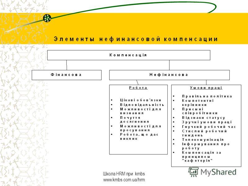 Определение компенсации Процесс взаимодействия между наемным работником и компанией (статья – аспекты взаимодействия) (статья – управление взаимодействием)