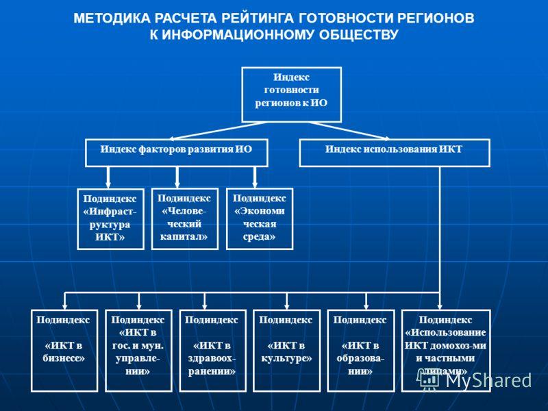 Индекс готовности регионов к ИО Индекс факторов развития ИОИндекс использования ИКТ Подиндекс «Инфраст- руктура ИКТ» Подиндекс «Челове- ческий капитал» Подиндекс «Экономи ческая среда» Подиндекс «ИКТ в бизнесе» Подиндекс «ИКТ в гос. и мун. управле- н