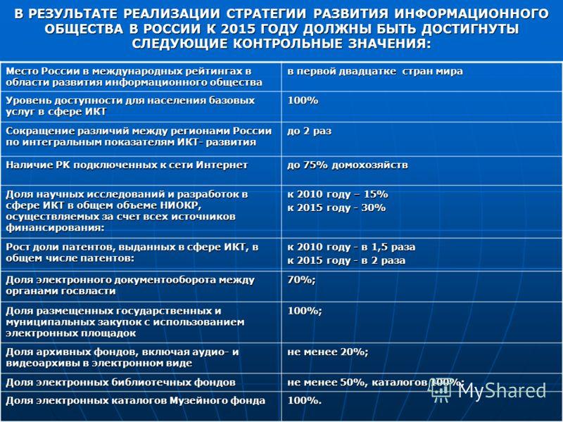 Место России в международных рейтингах в области развития информационного общества в первой двадцатке стран мира Уровень доступности для населения базовых услуг в сфере ИКТ 100% Сокращение различий между регионами России по интегральным показателям И