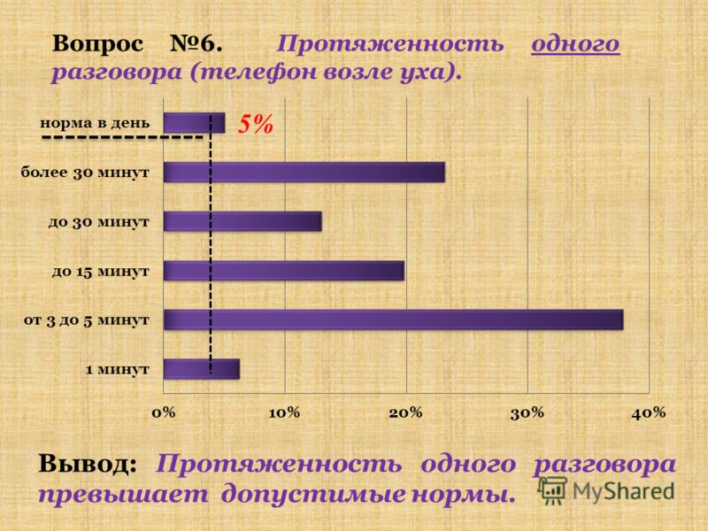 Вопрос 5. Как часто используете телефон в течение суток? Вывод: 2/3 опрошенных пользуются телефоном большее время суток.