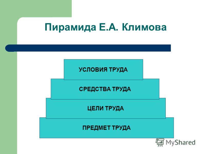 Пирамида Е.А. Климова ПРЕДМЕТ ТРУДА ЦЕЛИ ТРУДА СРЕДСТВА ТРУДА УСЛОВИЯ ТРУДА