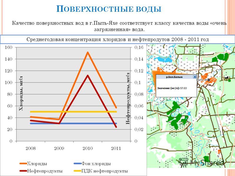 П ОВЕРХНОСТНЫЕ ВОДЫ Качество поверхностных вод в г.Пыть-Яхе соответствует классу качества воды «очень загрязненная» вода. Среднегодовая концентрация хлоридов и нефтепродутов 2008 - 2011 год
