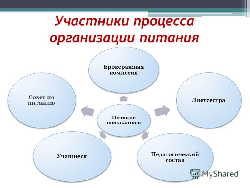 Сборник Рецептур Дошкольное Питание