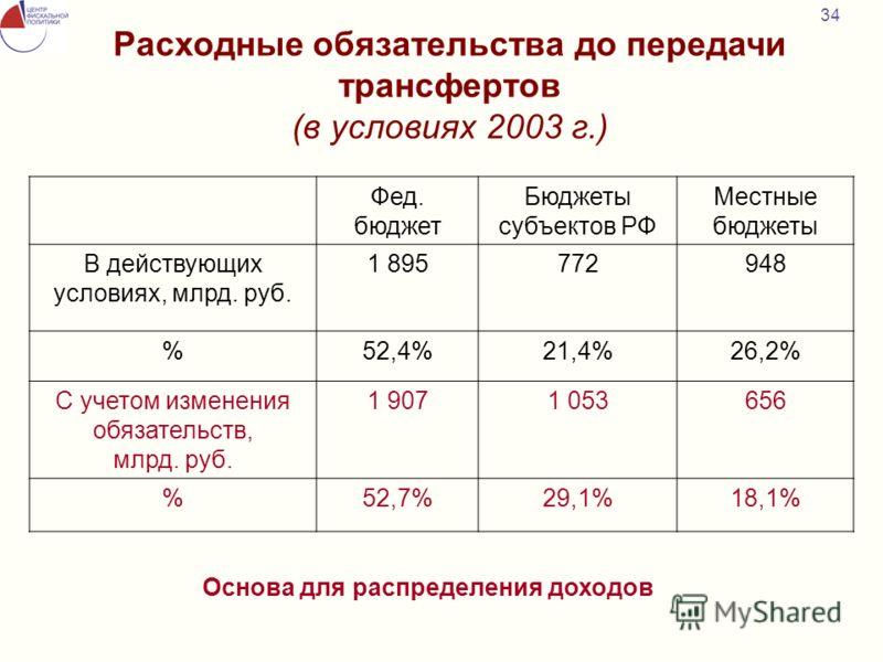 34 Расходные обязательства до передачи трансфертов (в условиях 2003 г.) Фед. бюджет Бюджеты субъектов РФ Местные бюджеты В действующих условиях, млрд. руб. 1 895772948 %52,4%21,4%26,2% С учетом изменения обязательств, млрд. руб. 1 9071 053656 %52,7%2