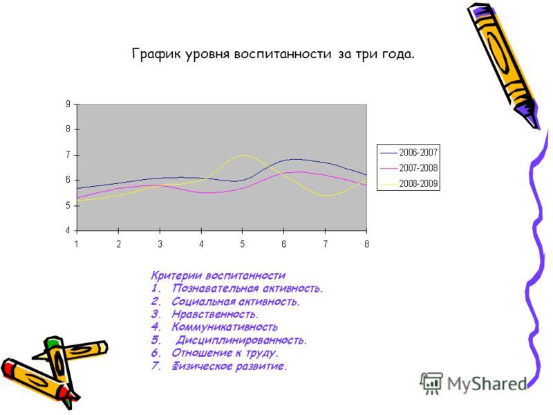 График уровня воспитанности за три года. Критерии воспитанности 1.Познавательная активность. 2.Социальная активность. 3.Нравственность. 4.Коммуникативность 5. Дисциплинированность. 6.Отношение к труду. 7.Физическое развитие.