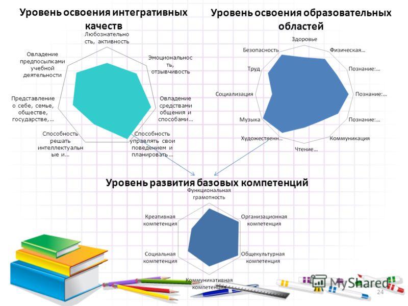 Уровень освоения интегративных качеств Уровень освоения образовательных областей Уровень развития базовых компетенций 24