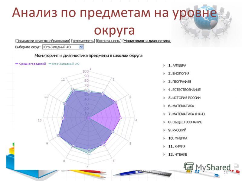 Анализ по предметам на уровне округа 26