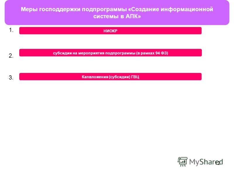 12 Меры господдержки подпрограммы «Создание информационной системы в АПК» НИОКР субсидии на мероприятия подпрограммы (в рамках 94 ФЗ) Капвложения (субсидии) ГВЦ 1. 2. 3.