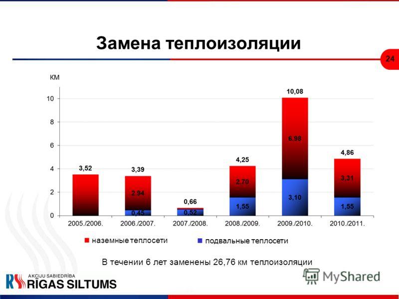 24 Замена теплоизоляции наземные теплосети подвальные теплосети В течении 6 лет заменены 26,76 км теплоизоляции