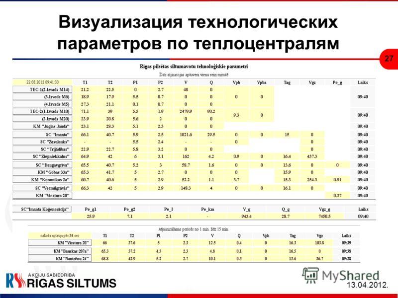27 Визуализация технологических параметров по теплоцентралям 13.04.2012.