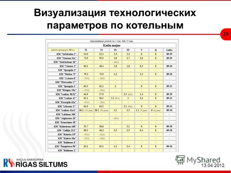 29 Визуализация технологических параметров по котельным 13.04.2012.