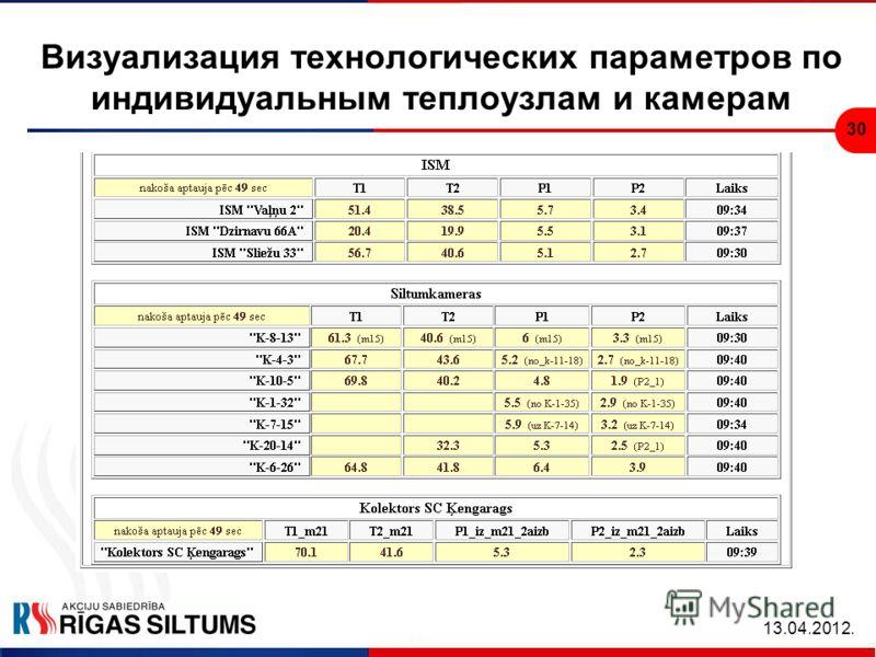 30 Визуализация технологических параметров по индивидуальным теплоузлам и камерам 13.04.2012.
