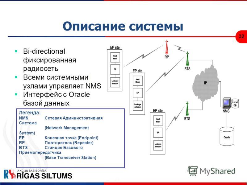 32 Описание системы Bi-directional фиксированная радиосеть Всеми системными узлами управляет NMS Интерфейс с Oracle базой данных Легенда: NMS Сетевая Административная Система (Network Management System) EP Конечная точка (Endpoint) RP Повторитель (Re