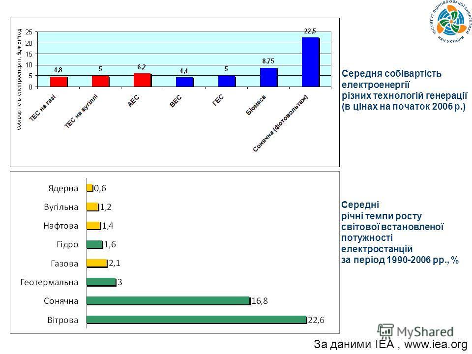 Середня собівартість електроенергії різних технологій генерації (в цінах на початок 2006 р.) Середні річні темпи росту світової встановленої потужності електростанцій за період 1990-2006 рр., % За даними ІЕА, www.iea.org