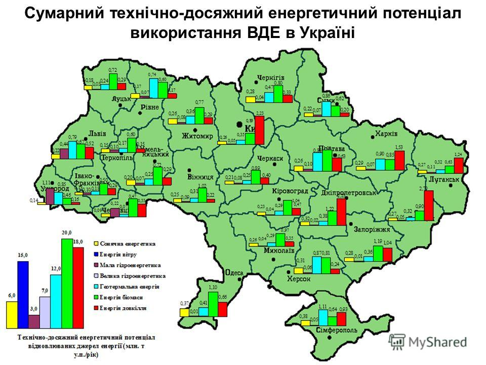 Сумарний технічно-досяжний енергетичний потенціал використання ВДЕ в Україні